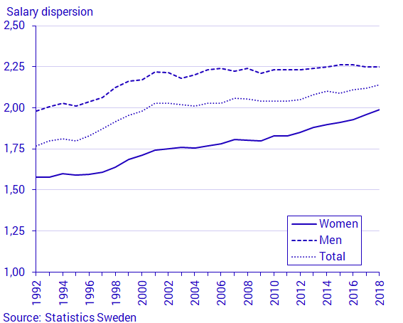 Chart: Salary dispersion 1992–2018